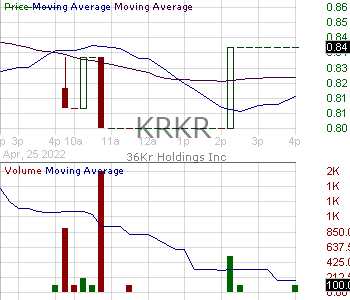 KRKR - 36Kr Holdings Inc. - ADR 15 minute intraday candlestick chart with less than 1 minute delay