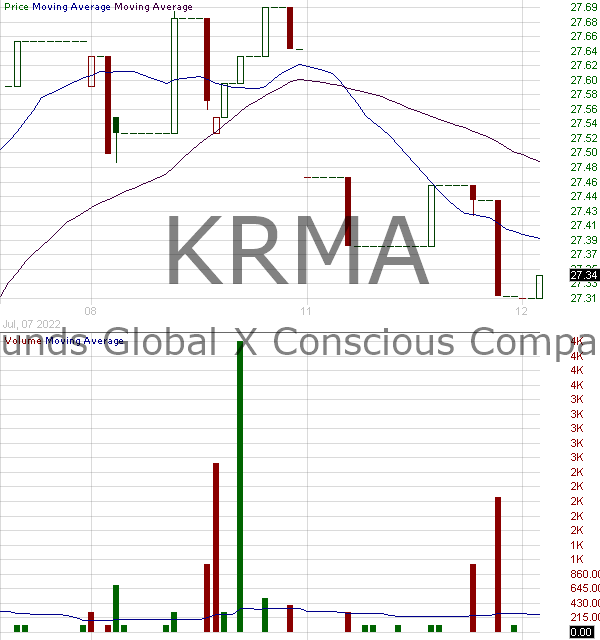 KRMA - Global X Conscious Companies ETF 15 minute intraday candlestick chart with less than 1 minute delay