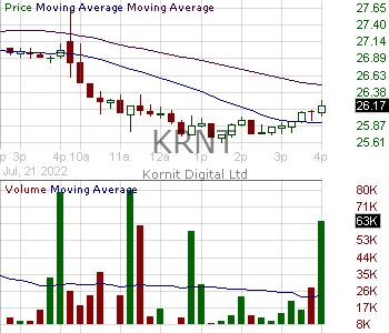 KRNT - Kornit Digital Ltd. 15 minute intraday candlestick chart with less than 1 minute delay