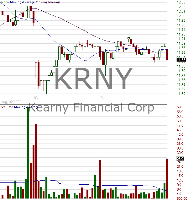KRNY - Kearny Financial 15 minute intraday candlestick chart with less than 1 minute delay