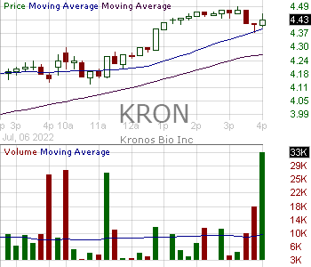 KRON - Kronos Bio Inc. 15 minute intraday candlestick chart with less than 1 minute delay