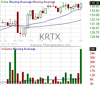 KRTX - Karuna Therapeutics Inc. 15 minute intraday candlestick chart with less than 1 minute delay