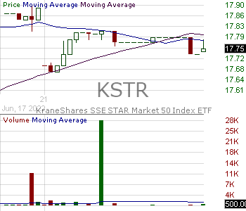 KSTR - KraneShares SSE STAR Market 50 Index ETF 15 minute intraday candlestick chart with less than 1 minute delay