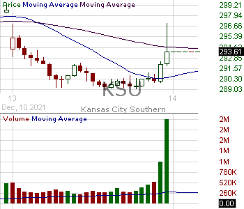 KSU - Kansas City Southern 15 minute intraday candlestick chart with less than 1 minute delay