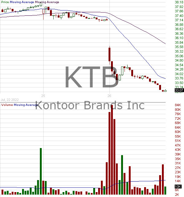 KTB - Kontoor Brands Inc.  15 minute intraday candlestick chart with less than 1 minute delay