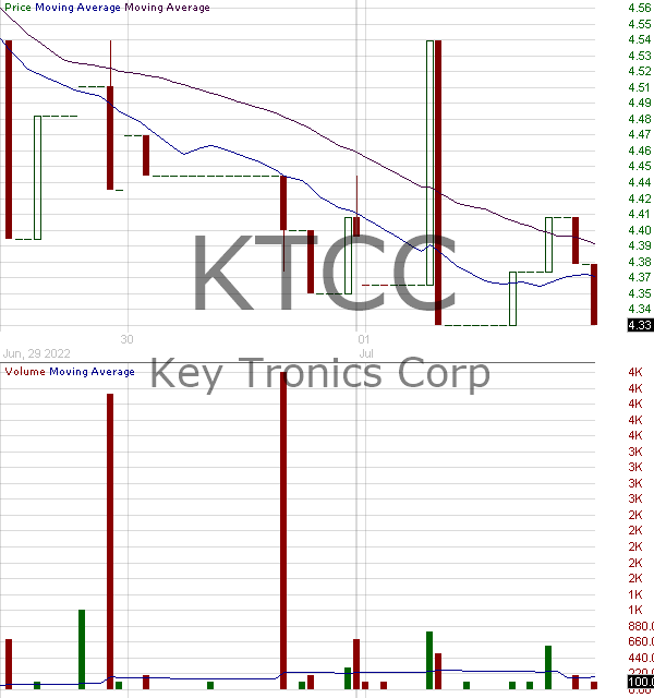 KTCC - Key Tronic Corporation 15 minute intraday candlestick chart with less than 1 minute delay