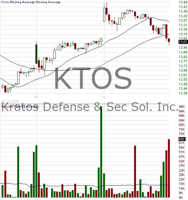 KTOS - Kratos Defense Security Solutions Inc. 15 minute intraday candlestick chart with less than 1 minute delay