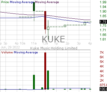 KUKE - Kuke Music Holding Limited American Depositary Shares each representing one Ordinary Share 15 minute intraday candlestick chart with less than 1 minute delay