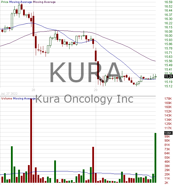 KURA - Kura Oncology Inc. 15 minute intraday candlestick chart with less than 1 minute delay