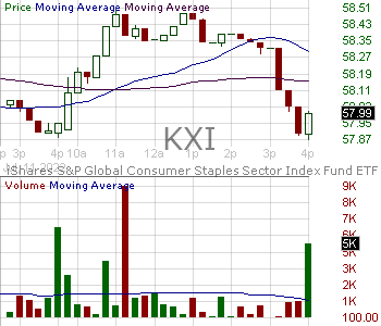 KXI - iShares Global Consumer Staples ETF 15 minute intraday candlestick chart with less than 1 minute delay