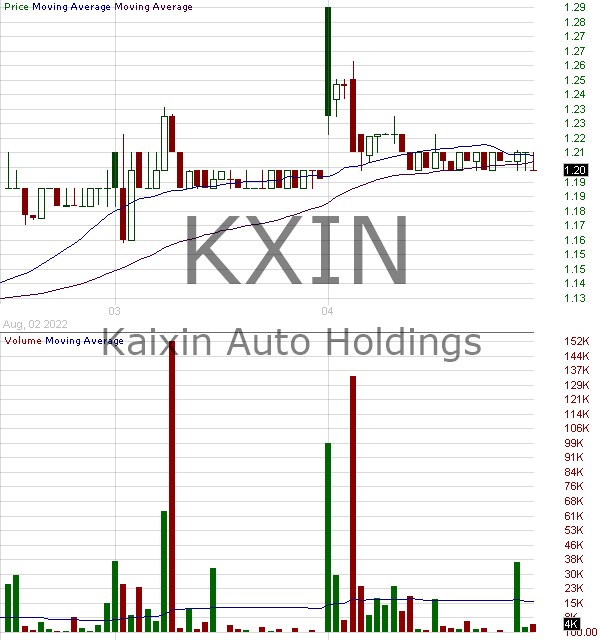 KXIN - Kaixin Auto Holdings - Ordinary Share 15 minute intraday candlestick chart with less than 1 minute delay