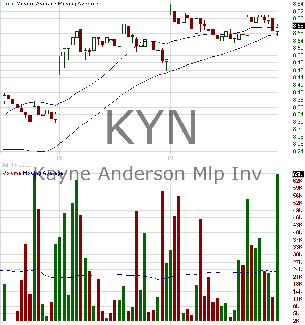 KYN - Kayne Anderson Energy Infrastructure Fund Inc. 15 minute intraday candlestick chart with less than 1 minute delay