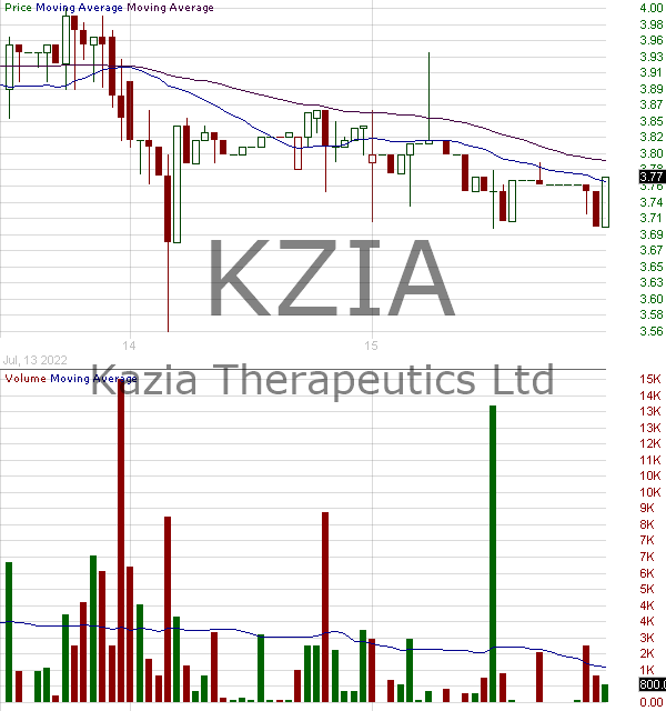 KZIA - Kazia Therapeutics Limited - ADR 15 minute intraday candlestick chart with less than 1 minute delay