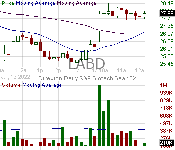 LABD - Direxion Daily SP Biotech Bear 3X Shares 15 minute intraday candlestick chart with less than 1 minute delay