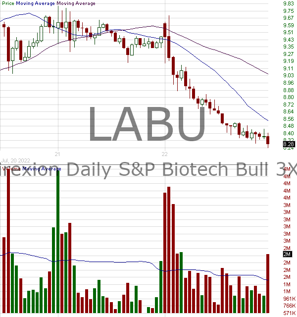 LABU - Direxion Daily SP Biotech Bull 3X Shares 15 minute intraday candlestick chart with less than 1 minute delay