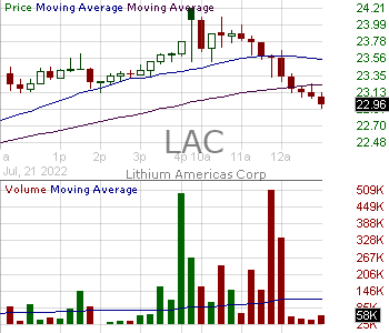 LAC - Lithium Americas Corp. Common Shares 15 minute intraday candlestick chart with less than 1 minute delay