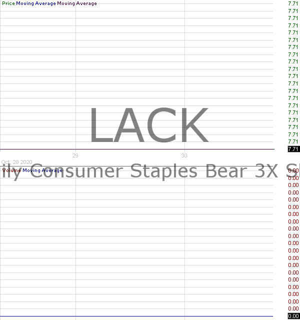 LACK - Direxion Daily Consumer Staples Bear 3X Shares 15 minute intraday candlestick chart with less than 1 minute delay