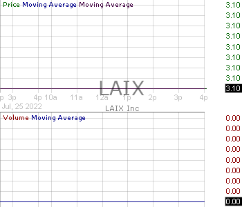LAIX - LAIX Inc. American Depositary Shares each representing one Class A Ordinary Share 15 minute intraday candlestick chart with less than 1 minute delay
