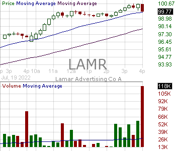 LAMR - Lamar Advertising Company 15 minute intraday candlestick chart with less than 1 minute delay