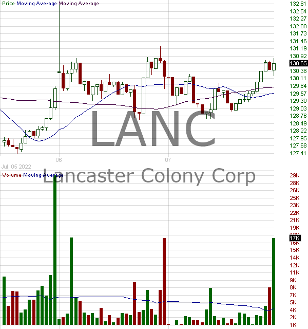 LANC - Lancaster Colony Corporation 15 minute intraday candlestick chart with less than 1 minute delay