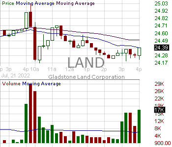 LAND - Gladstone Land Corporation 15 minute intraday candlestick chart with less than 1 minute delay