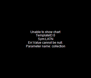 LATN - Union Acquisition Corp. II 15 minute intraday candlestick chart with less than 1 minute delay