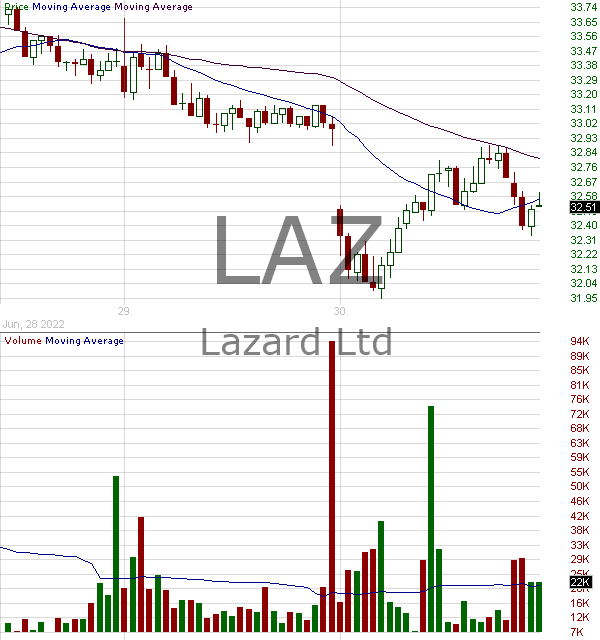 LAZ - Lazard LTD. Class A 15 minute intraday candlestick chart with less than 1 minute delay