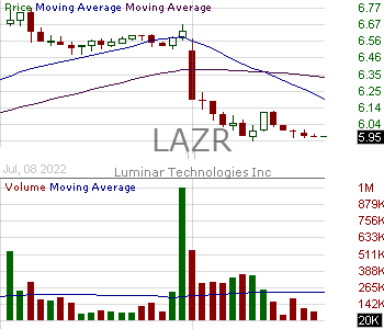 LAZR - Luminar Technologies Inc. 15 minute intraday candlestick chart with less than 1 minute delay