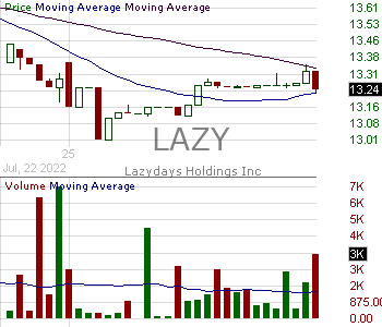LAZY - Lazydays Holdings Inc. 15 minute intraday candlestick chart with less than 1 minute delay
