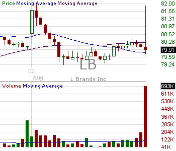 LB - L Brands Inc. 15 minute intraday candlestick chart with less than 1 minute delay