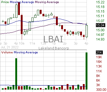 LBAI - Lakeland Bancorp Inc. 15 minute intraday candlestick chart with less than 1 minute delay