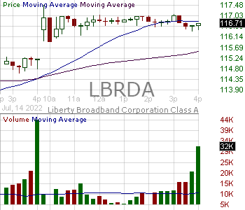 LBRDA - Liberty Broadband Corporation 15 minute intraday candlestick chart with less than 1 minute delay