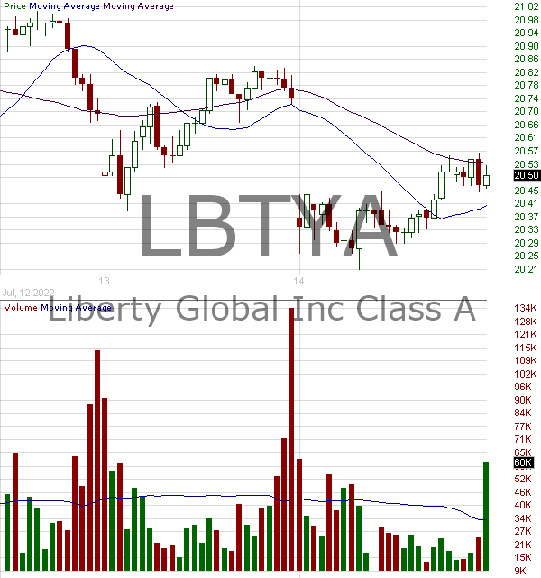 LBTYA - Liberty Global plc Ordinary Shares 15 minute intraday candlestick chart with less than 1 minute delay