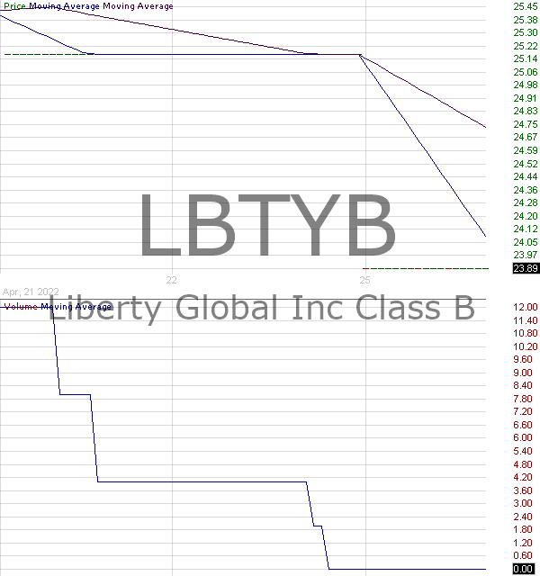 LBTYB - Liberty Global plc - Class B Ordinary Shares 15 minute intraday candlestick chart with less than 1 minute delay