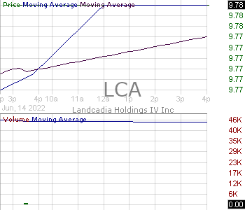 LCA - Landcadia Holdings II Inc. 15 minute intraday candlestick chart with less than 1 minute delay