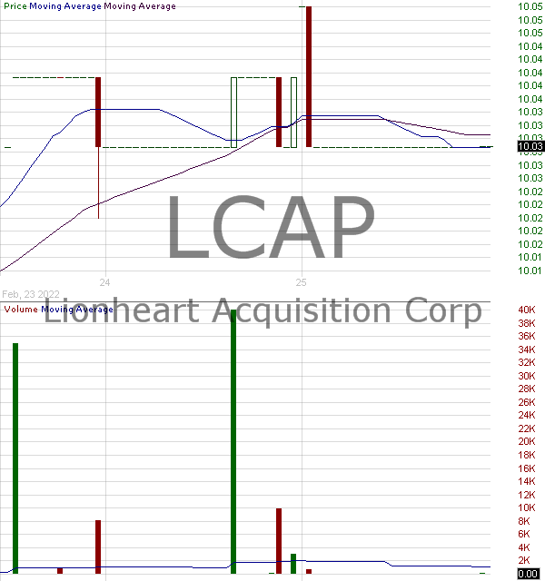 LCAP - Lionheart Acquisition Corp. II 15 minute intraday candlestick chart with less than 1 minute delay