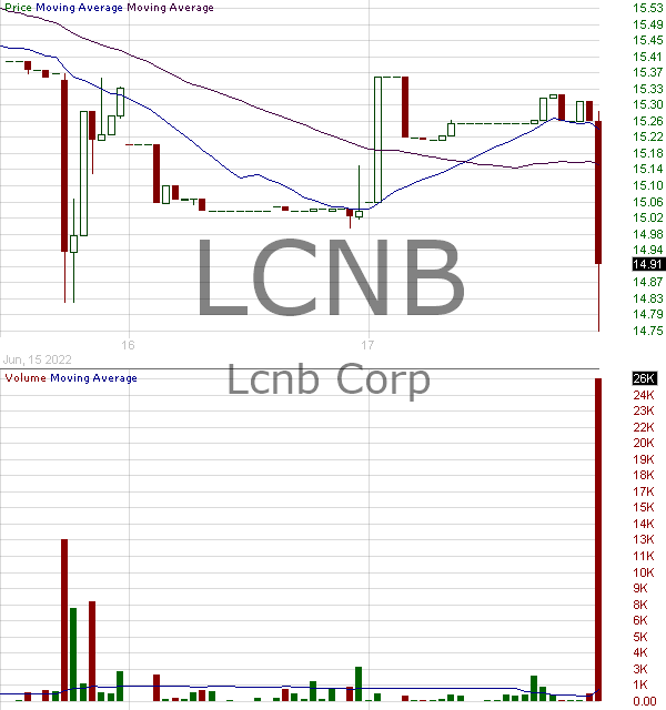 LCNB - LCNB Corporation 15 minute intraday candlestick chart with less than 1 minute delay
