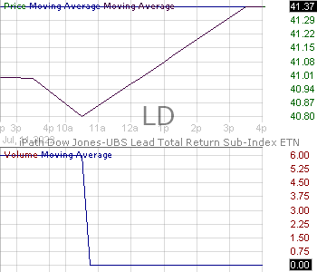 LD - iPath Bloomberg Lead Subindex Total Return SM Index ETN 15 minute intraday candlestick chart with less than 1 minute delay