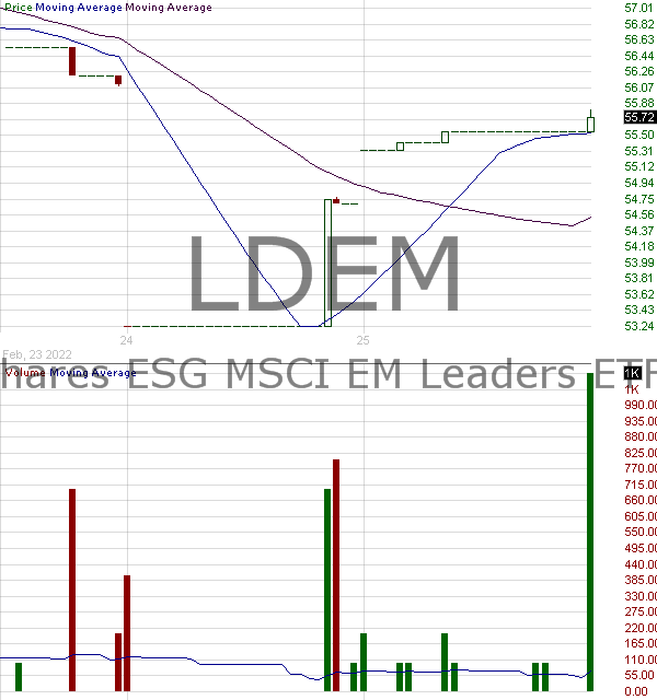 LDEM - iShares ESG MSCI EM Leaders ETF 15 minute intraday candlestick chart with less than 1 minute delay