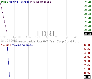 LDRI - Invesco LadderRite 0-5 Year Corporate Bond ETF 15 minute intraday candlestick chart with less than 1 minute delay