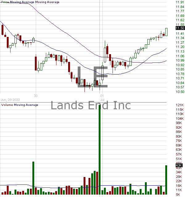LE - Lands End Inc. 15 minute intraday candlestick chart with less than 1 minute delay