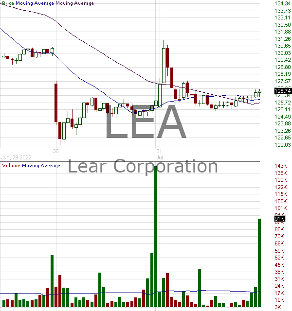LEA - Lear Corporation 15 minute intraday candlestick chart with less than 1 minute delay