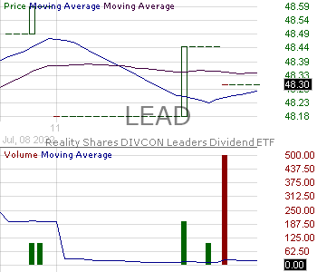 LEAD - Siren DIVCON Leaders Dividend ETF 15 minute intraday candlestick chart with less than 1 minute delay