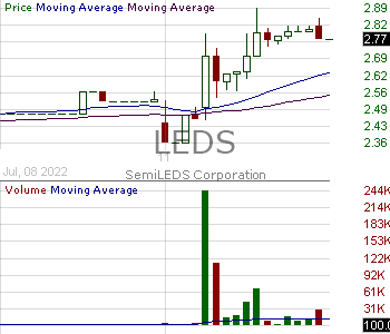 LEDS - SemiLEDS Corporation 15 minute intraday candlestick chart with less than 1 minute delay