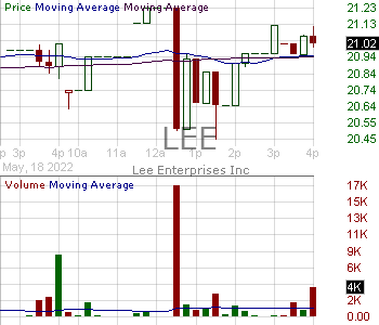 LEE - Lee Enterprises Incorporated 15 minute intraday candlestick chart with less than 1 minute delay