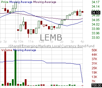 LEMB - iShares J.P. Morgan EM Local Currency Bond 15 minute intraday candlestick chart with less than 1 minute delay
