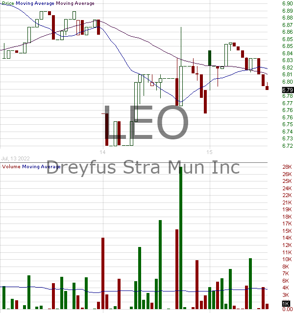 LEO - BNY Mellon Strategic Municipals Inc. 15 minute intraday candlestick chart with less than 1 minute delay