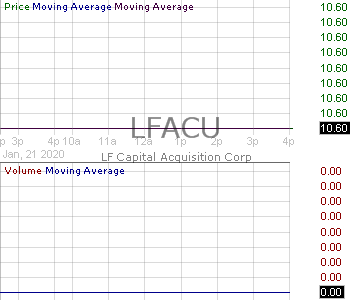 LFACU - LF Capital Acquistion Corp. - Unit 15 minute intraday candlestick chart with less than 1 minute delay