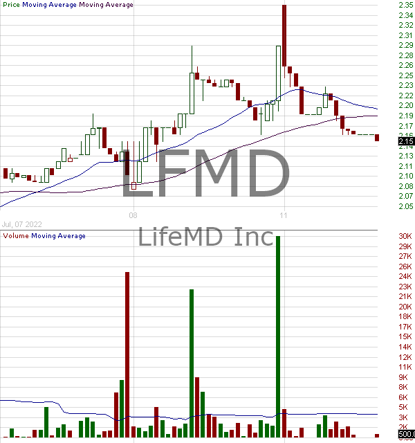 LFMD - LifeMD Inc. 15 minute intraday candlestick chart with less than 1 minute delay