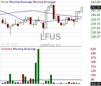 LFUS - Littelfuse Inc. 15 minute intraday candlestick chart with less than 1 minute delay